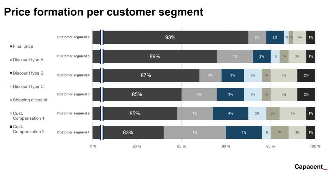 Price formation per customer segment